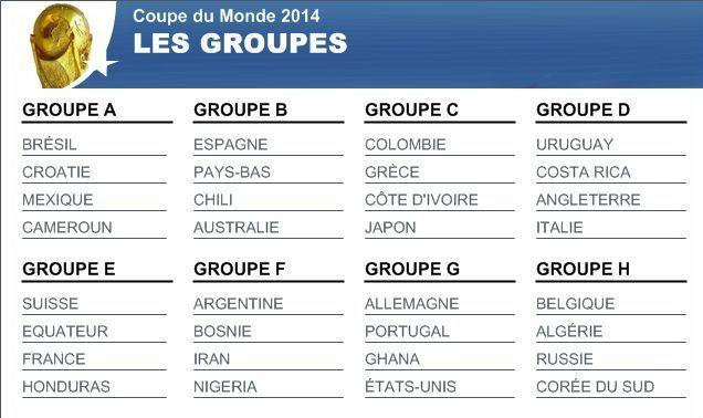 Le tirage au sort Coupe du monde 2014 est le suivant :